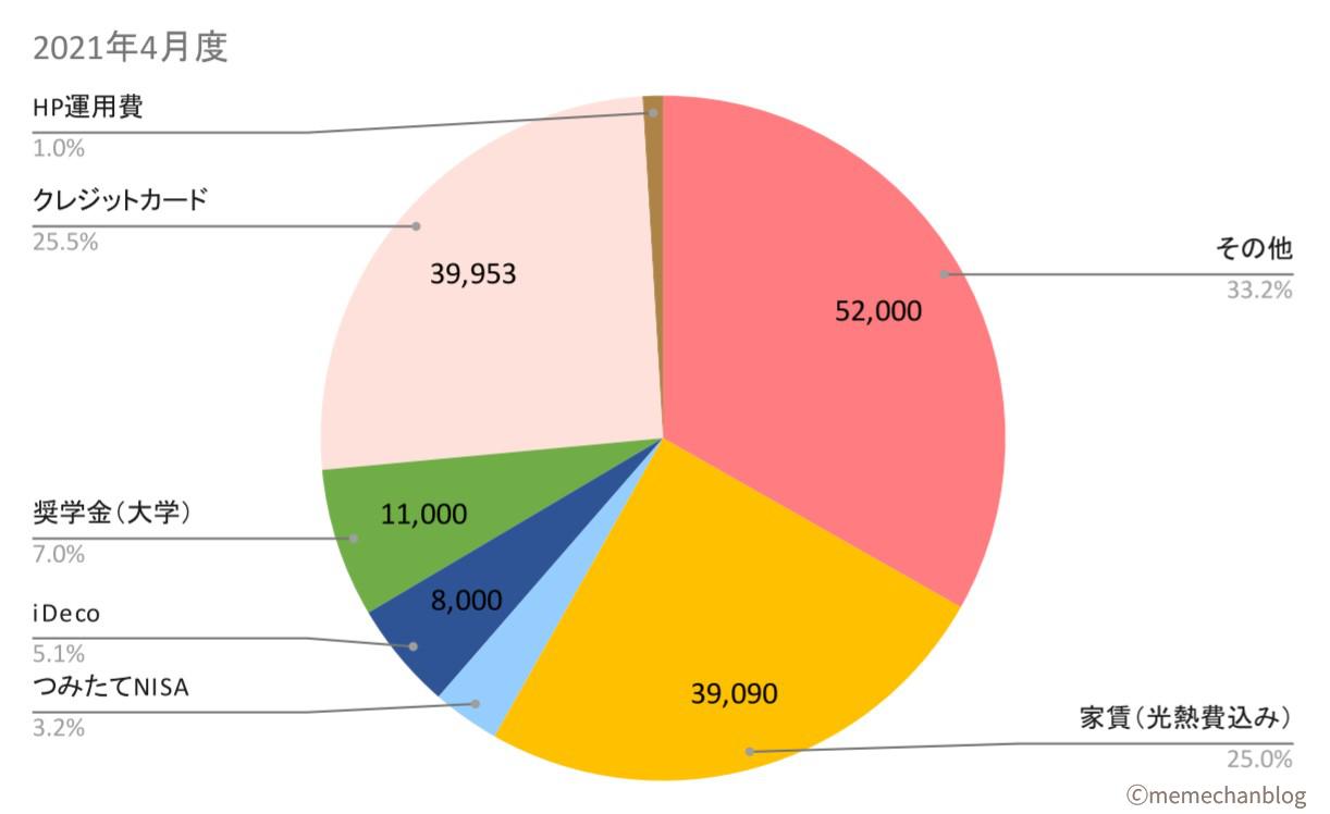 expenses-202104