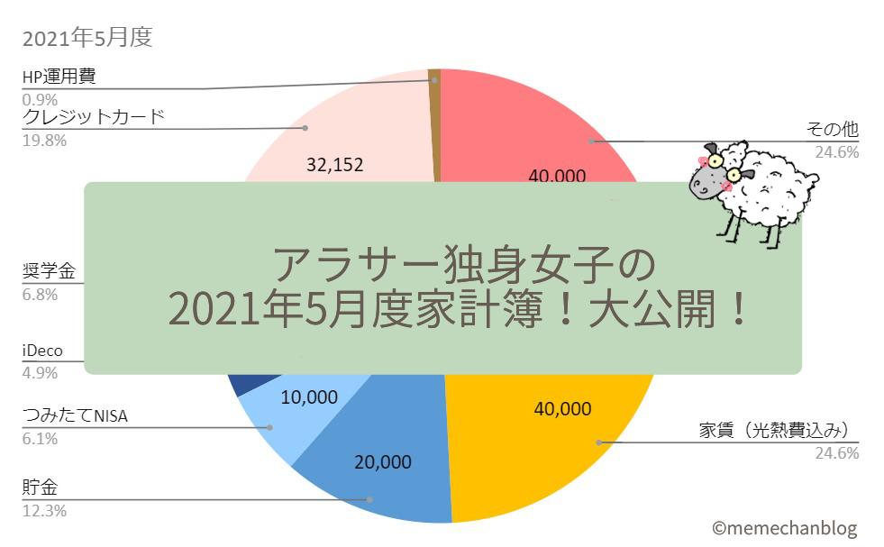 expenses-202105